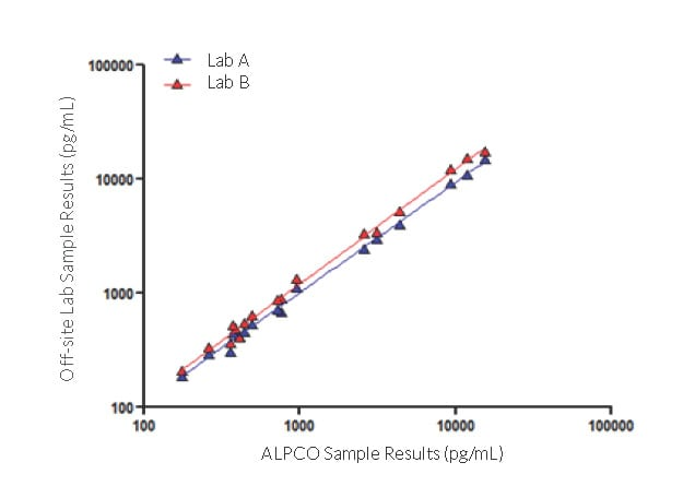 STELLUX™ Chemiluminescence ELISA for Broad Range and Sensitive Detection of Human Insulin