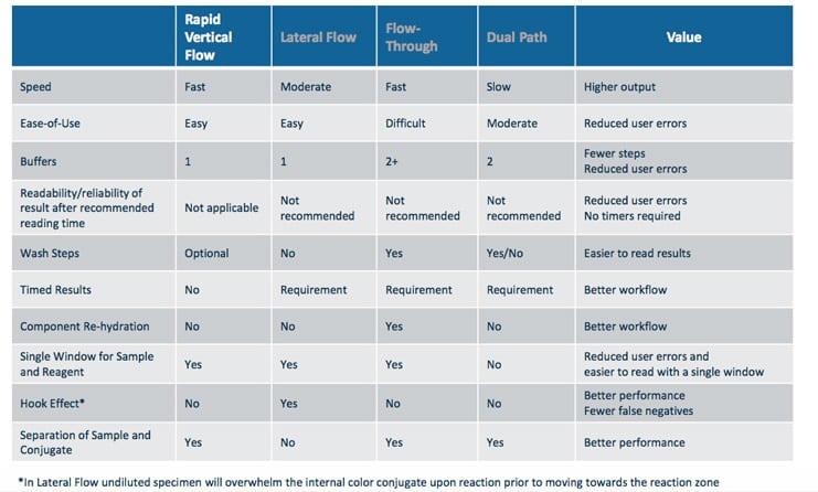 Vertical Flow Immunoassays