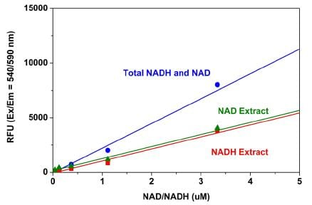 The Rapid & Sensitive Detection of NAD, NADH, NADP & NADPH Using Amplite™ Assay Kits
