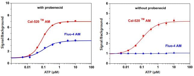 Cal-520™ for detection of intracellular calcium mobilization