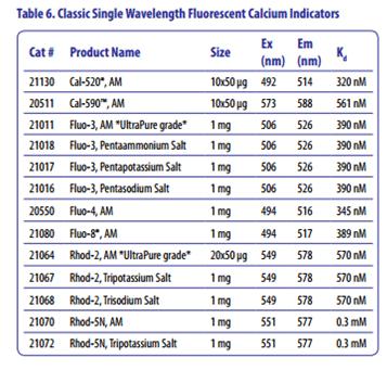 calcium-dye-spectrum-table