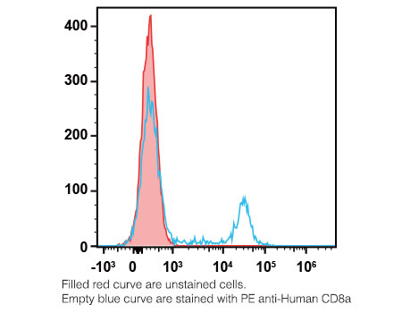 Flow Cytometry Antibodies